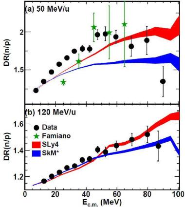 Collision dynamics at medium and relativistic energies - ScienceDirect