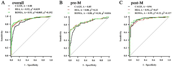 Comparison Of Ca125 He4 And Roma Index For Ovarian Cancer Diagnosis Sciencedirect