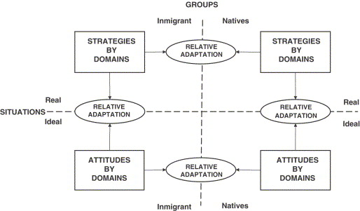 Relative Acculturation Extended Model Raem New Contributions With