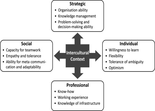 the measurability of intercultural competence