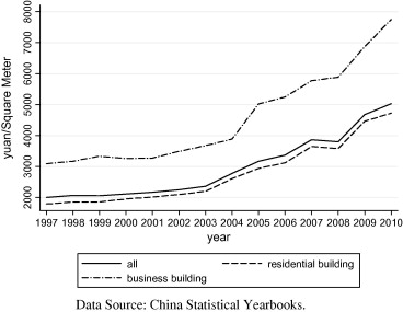 Housing price and entrepreneurship in China - ScienceDirect