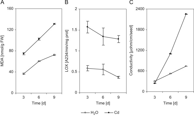 Cadmium Impairs Mineral And Carbohydrate Mobilization During The