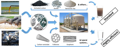 Treatment To Remove Metals From >> Adsorption Of Heavy Metals On Conventional And