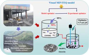 Simultaneous optimizing removal of manganese and ammonia nitrogen