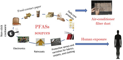 Perfluoroalkyl substances (PFASs) in air-conditioner filter dust of