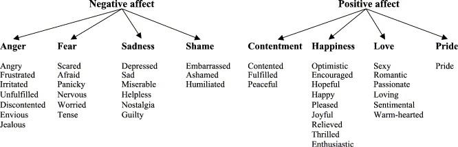 Of comprehensive emotions list Positive Emotions