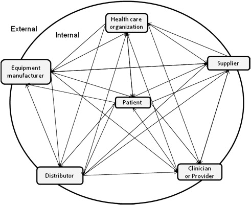 Collaborative Leadership Model In The Management Of Health Care Sciencedirect