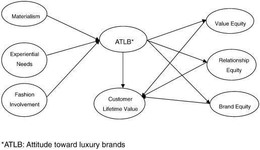 Increasing Customer Equity Of Luxury Fashion Brands Through