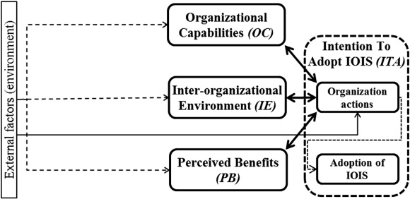 benefits of interorganizational system