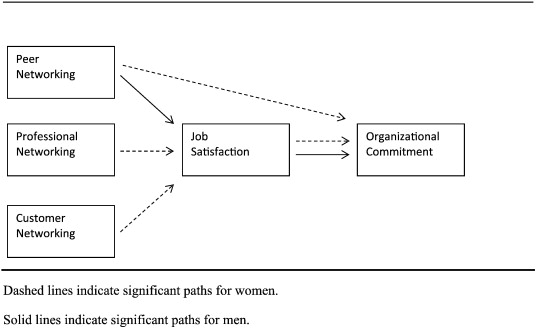difference between job satisfaction and organizational commitment