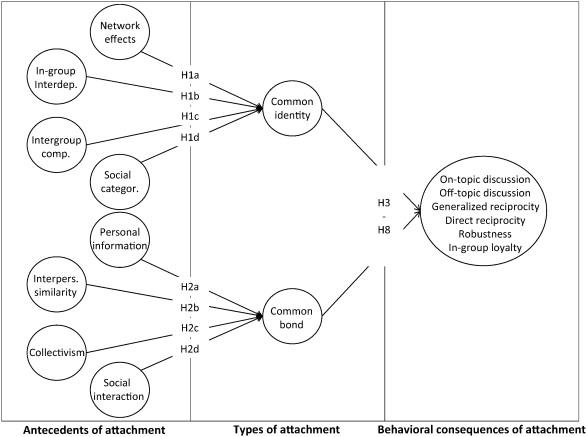 Influence Of Community Design On User Behaviors In Online
