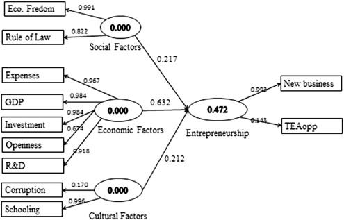 factors affecting social entrepreneurship