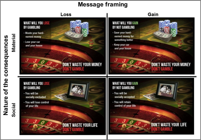 The nature and framing of gambling consequences in advertising ...