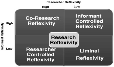 Reflexive introspection: Methodological insights from four