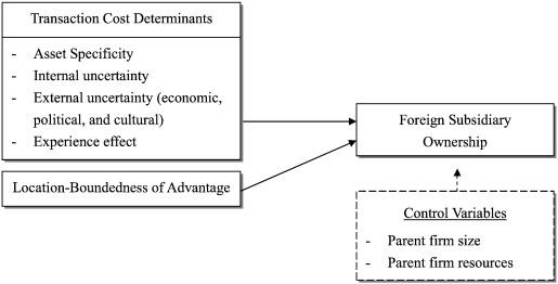 transaction cost analysis model internationalization
