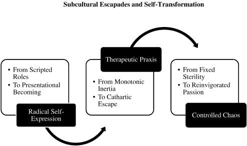 Subcultural escapades via music consumption: Identity