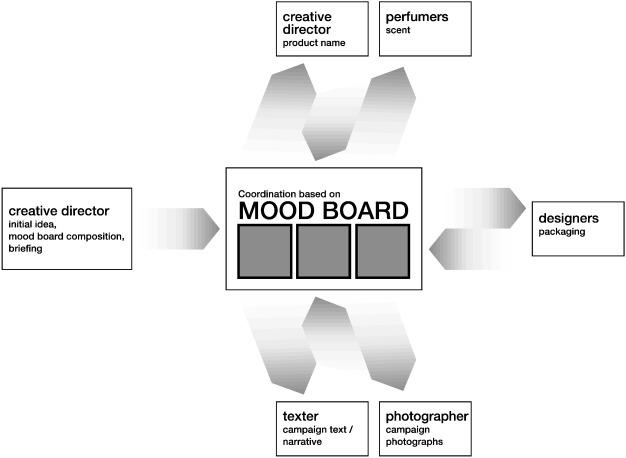 Visual Organizing Balancing Coordination And Creative Freedom Via Mood Boards Sciencedirect
