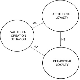 Value co-creation and customer loyalty - ScienceDirect