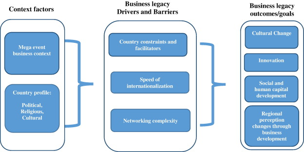 Business legacy planning for mega events: The case of the