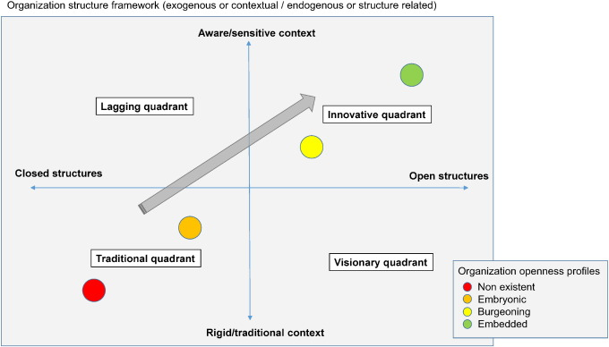 Open organizational structures: A new framework for the