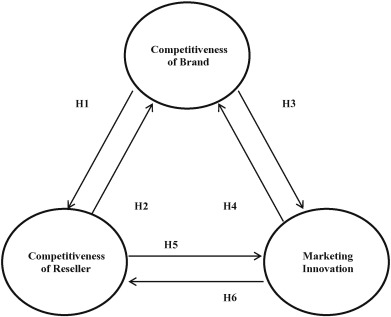 Marketing Innovation A Consequence Of Competitiveness Sciencedirect