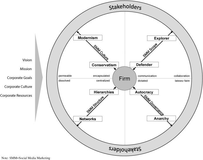 Elements of strategic social media marketing: A holistic framework