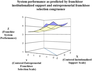 System Performance As Predicted By Franchisor Institutionalized Support  Entrepreneurial Franchisee Selection Congruence.