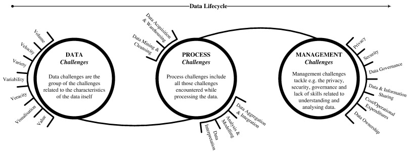 Critical analysis of Big Data challenges and analytical methods