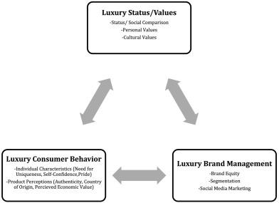luxury brand equity
