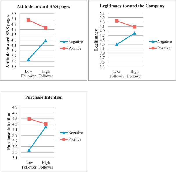 The effects of information cues on perceived legitimacy of