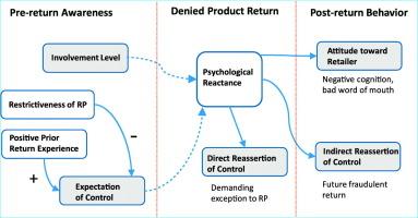 2b79595c8b7 Retailers beware  On denied product returns and consumer behavior ...