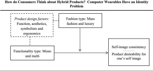 How do consumers think about hybrid products? Computer