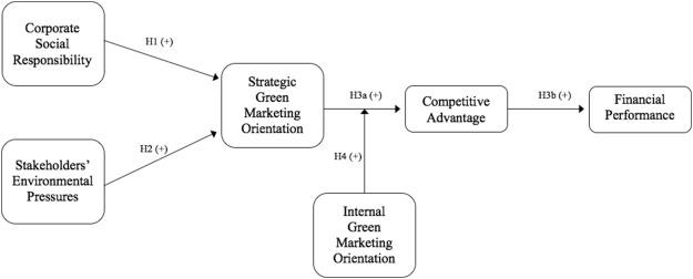 emergence of green marketing