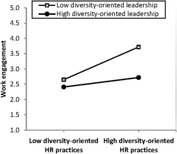 Addressing employee diversity to foster their work engagement