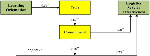 The role of trust, commitment, and learning orientation on