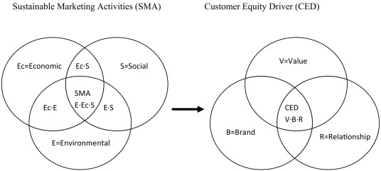 Case Based Models Of Customer Perceived Sustainable Marketing And
