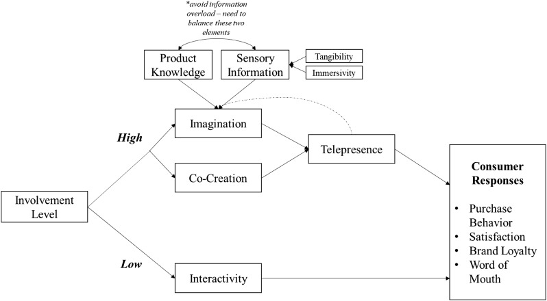 A dual model of product involvement for effective virtual
