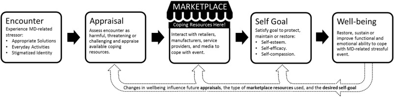 The marketplace, mental well-being, and me: Exploring self