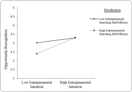 Entrepreneurship as a career choice: The impact of locus of