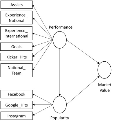 Talent or popularity: What drives market value and brand