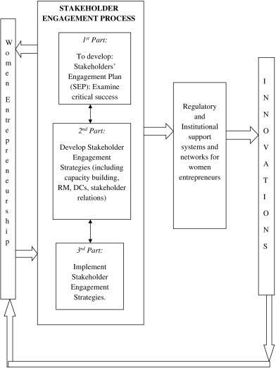 The link between women entrepreneurship, innovation and