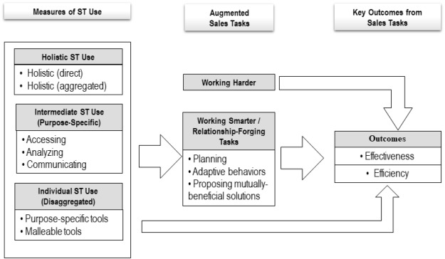 On conceptualizing, measuring, and managing augmented