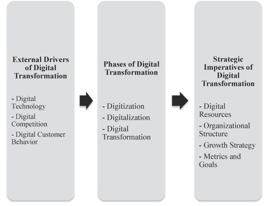 Digital Transformation A Multidisciplinary Reflection And Research Agenda Sciencedirect