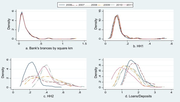 Bank Efficiency And Local Market Conditions Evidence From Italy Sciencedirect