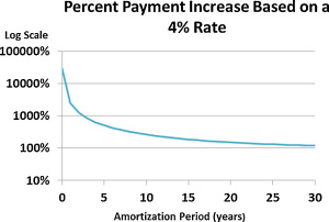 Payment shock in HELOCs at the end of the draw period - ScienceDirect