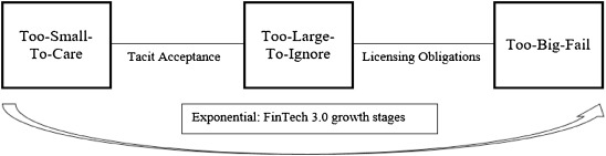 Fintech and regtech: Impact on regulators and banks - ScienceDirect