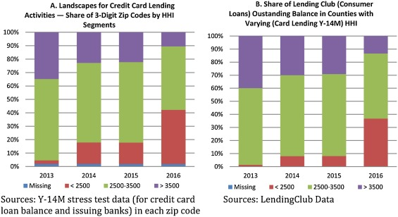 Do fintech lenders penetrate areas that are underserved by