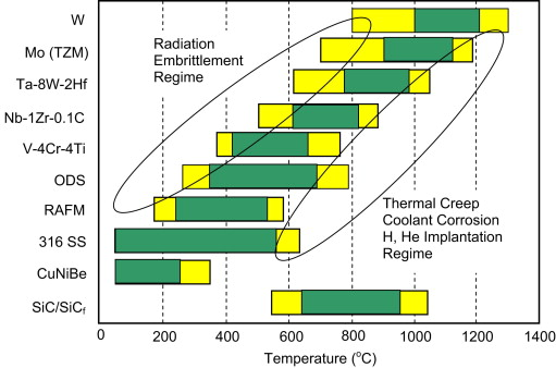 Fusion energy conversion in magnetically confined plasma reactors