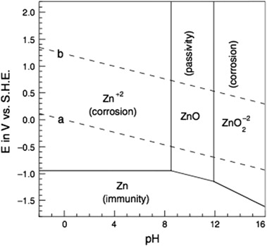Pourbaix diagram zinc wiring material corrosion in a reactor containment sump following a loss of electrolytic cell diagram pourbaix diagram zinc ccuart Choice Image
