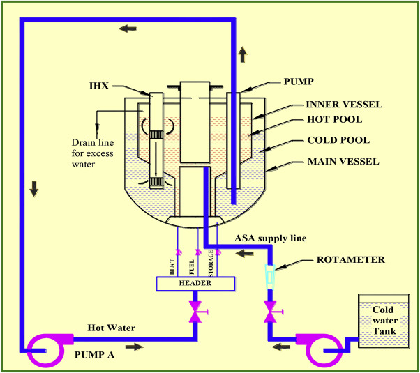 Development of fast breeder reactor technology in India